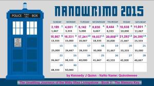 NaNo 2015 Word Count chart 10