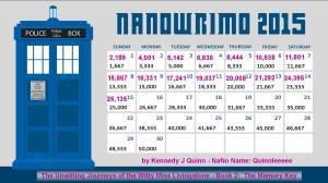 NaNo 2015 Word Count chart 15
